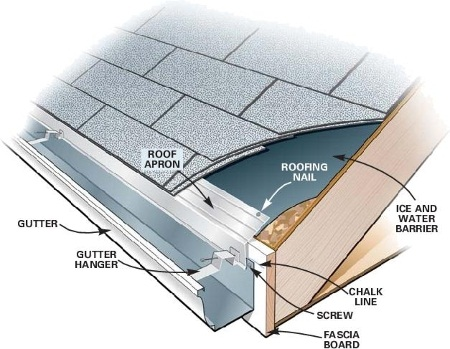 Top Rain Gutter Cover Services In California