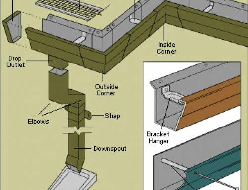 Before You Buy Gutter Guards, Review These Pros & Cons Of Installing Gutter Covers