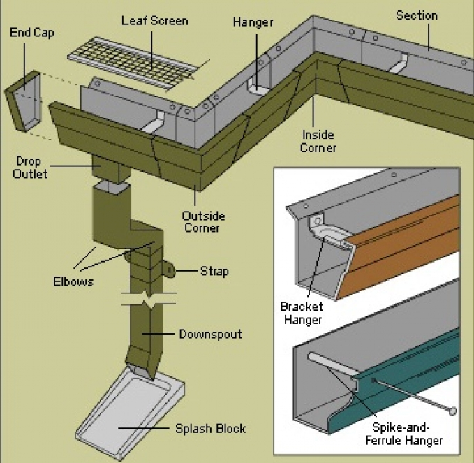 gutter downspout sizes